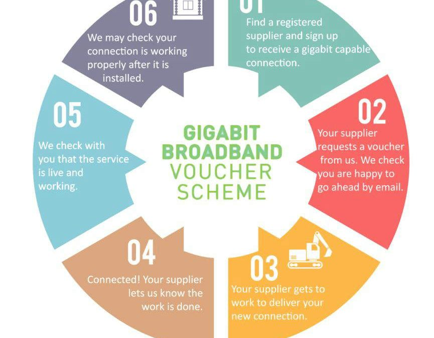 How it works – £3000 vouchers available for Colchester SMEs to get Gigabit Fibre Broadband